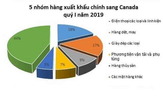 Các thị trường xuất khẩu của ngành dệt may Việt bao gồm: Châu Âu, Canada, Mỹ và Nhật Bản…
