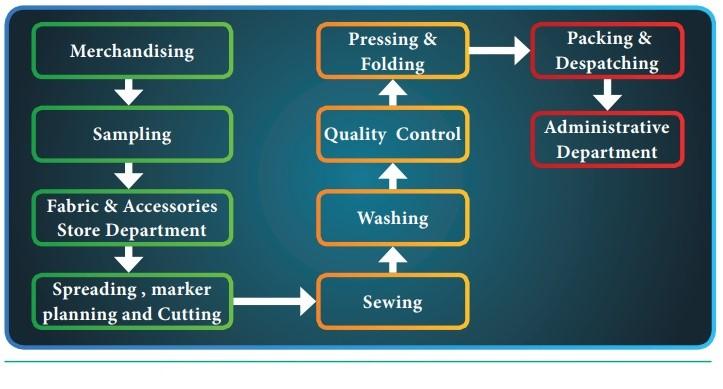 Washing gần như là công đoạn sau cùng trong quy trình sản xuất hàng dệt may.