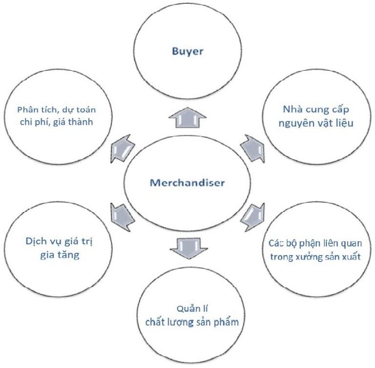 Merchandiser là cầu nối giữa khách hàng, nhà máy sản xuất, nhà cung cấp